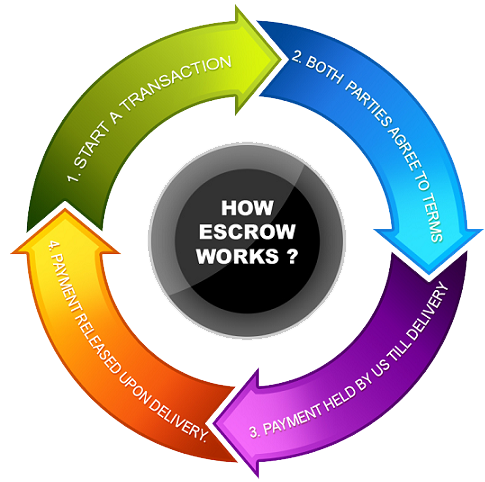 Mortgage Escrow Meaning